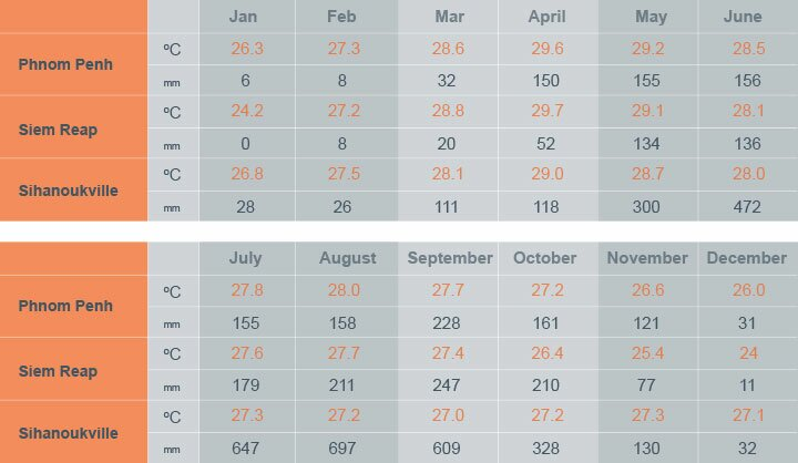 Mapa del clima, temperatura y precipitaciones en Camboya