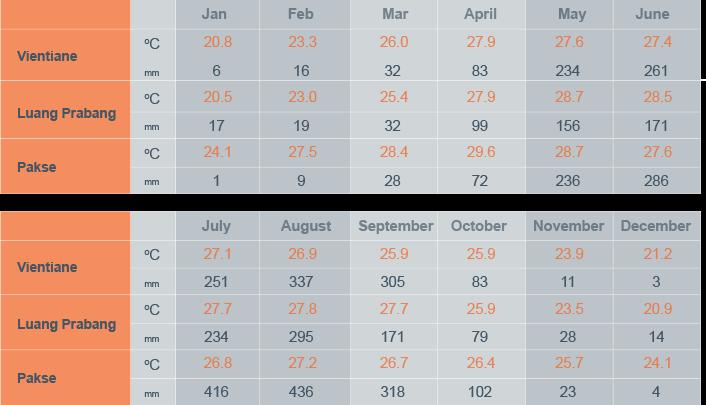 Condiciones climatológicas (temperaturas y precipitaciones) en Laos durante su viaje