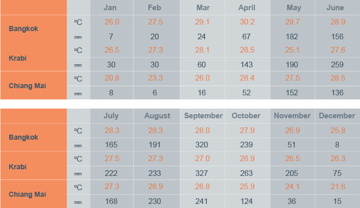 Datos útiles sobre las temperaturas y precipitaciones para preparar un viaje a Tailandia