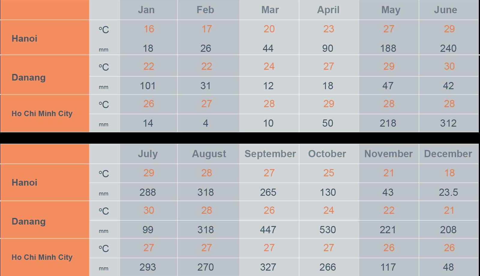 Mapa de temperaturas y precipitaciones para organizar su viaje a Vietnam